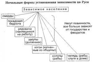 Начальные формы установления зависимости на Руси